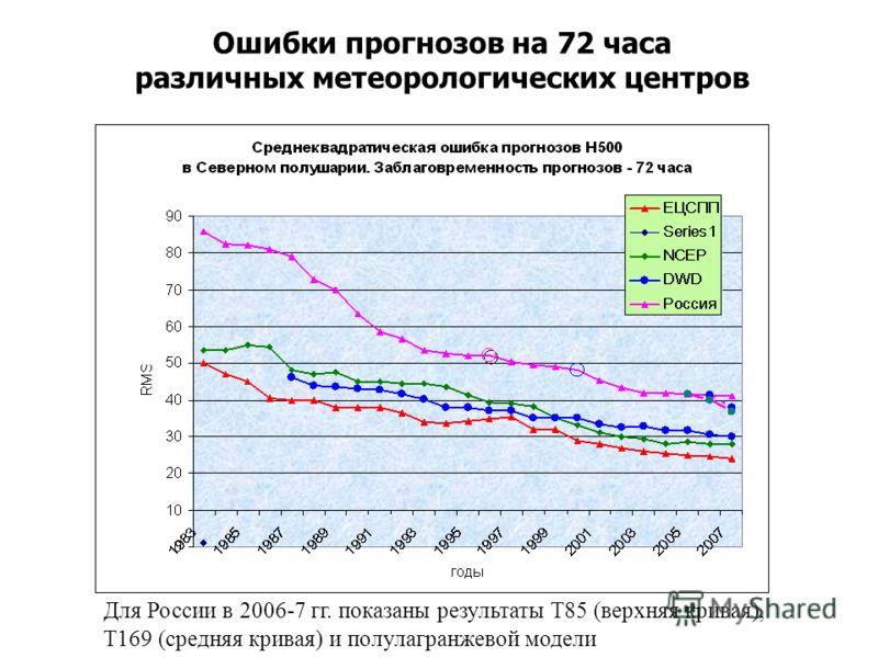 Ошибки прогнозов на 72 часа различных метеорологических центров Для России в 2006-7 гг. показаны результаты T85 (верхняя кривая), T169 (средняя кривая) и полулагранжевой модели