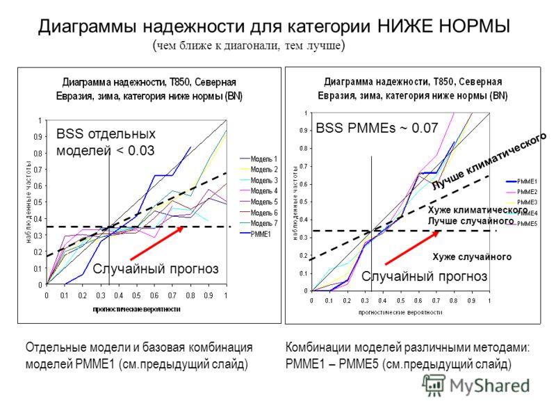 ( чем ближе к диагонали, тем лучше ) Диаграммы надежности для категории НИЖЕ НОРМЫ Случайный прогноз BSS отдельных моделей < 0.03 Случайный прогноз Хуже климатического Лучше случайного Хуже случайного Лучше климатического BSS PMMEs ~ 0.07 Отдельные м