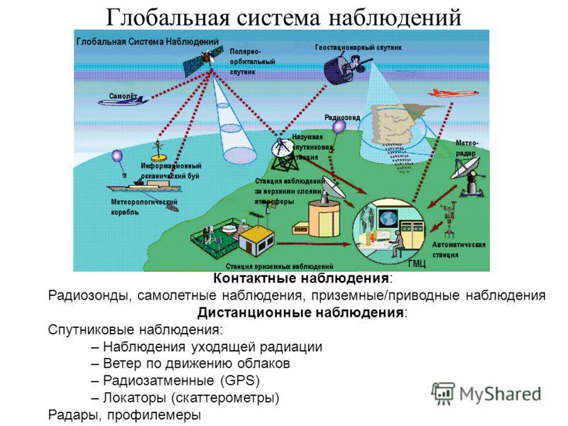 Глобальная система наблюдений Контактные наблюдения: Радиозонды, самолетные наблюдения, приземные/приводные наблюдения Дистанционные наблюдения: Спутниковые наблюдения: – Наблюдения уходящей радиации – Ветер по движению облаков – Радиозатменные (GPS)