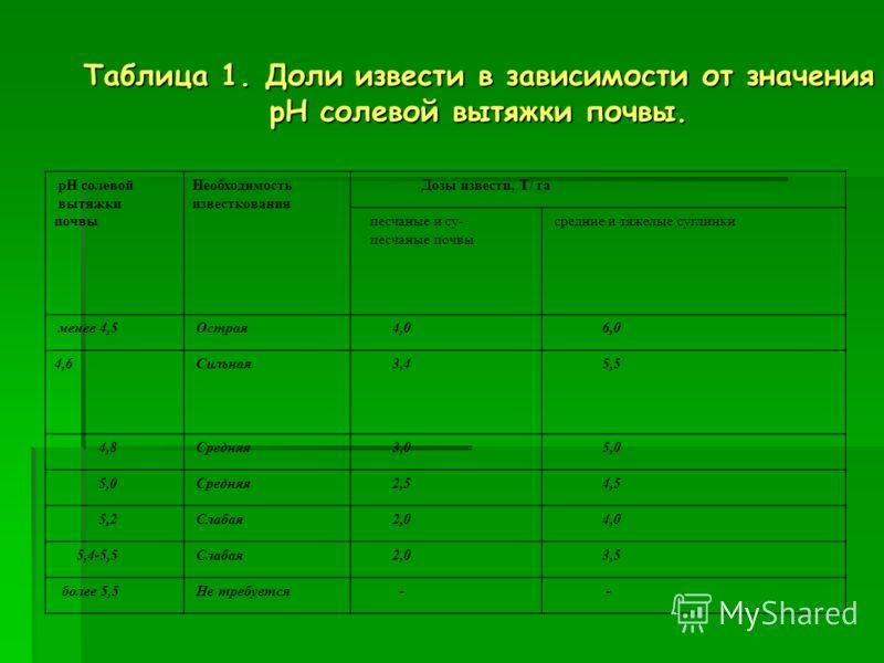 Таблица 1. Доли извести в зависимости от значения рН солевой вытяжки почвы. рН солевой вытяжки почвы Необходимость известкования Дозы извести, Т/ га песчаные и су- песчаные почвы средние и тяжелые суглинки менее 4,5 Острая 4,0 6,0 4,6 Сильная 3,4 5,5