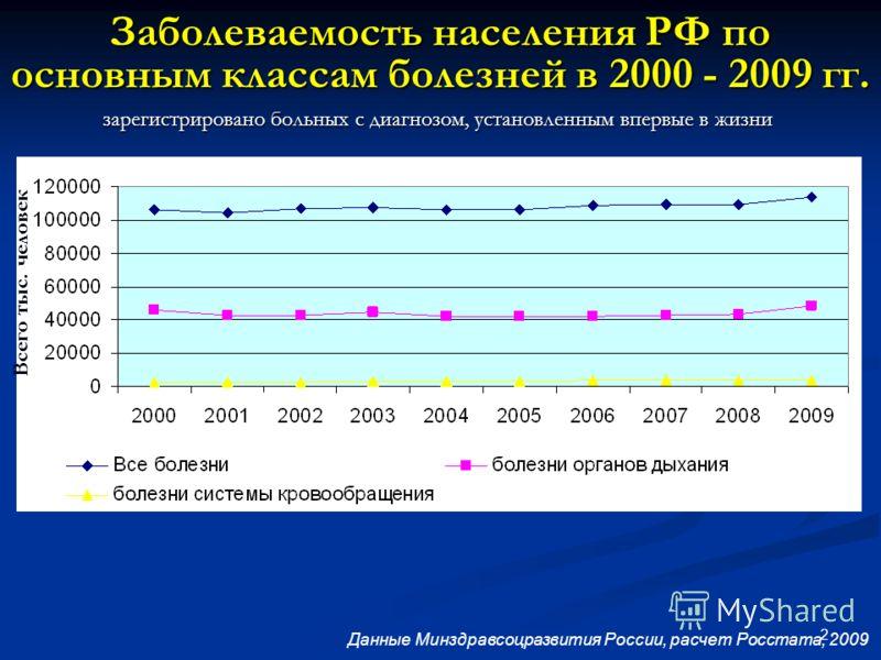 2 Заболеваемость населения РФ по основным классам болезней в 2000 - 2009 гг. зарегистрировано больных с диагнозом, установленным впервые в жизни Данные Минздравсоцразвития России, расчет Росстата, 2009 Всего тыс. человек