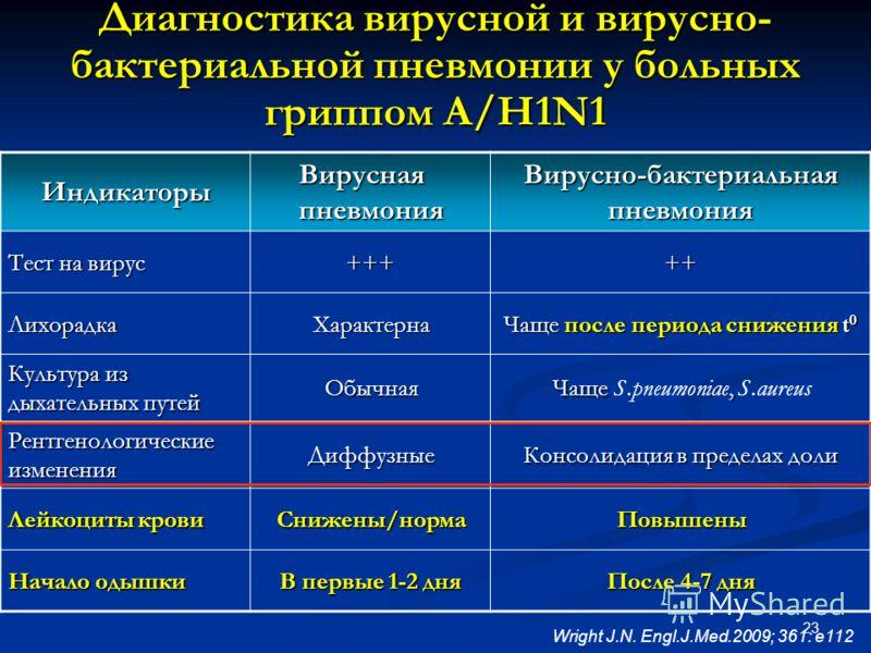 23 Диагностика вирусной и вирусно- бактериальной пневмонии у больных гриппом А/H1N1 Индикаторы Вирусная пневмония Вирусно-бактериальная пневмония Тест на вирус +++++ ЛихорадкаХарактерна Чаще после периода снижения t 0 Культура из дыхательных путей Об