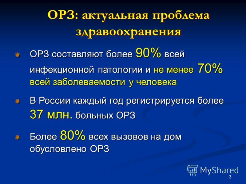 3 ОРЗ составляют более 90% всей инфекционной патологии и не менее 70% всей заболеваемости у человека В России каждый год регистрируется более 37 млн. больных ОРЗ Более 80% всех вызовов на дом обусловлено ОРЗ ОРЗ составляют более 90% всей инфекционной