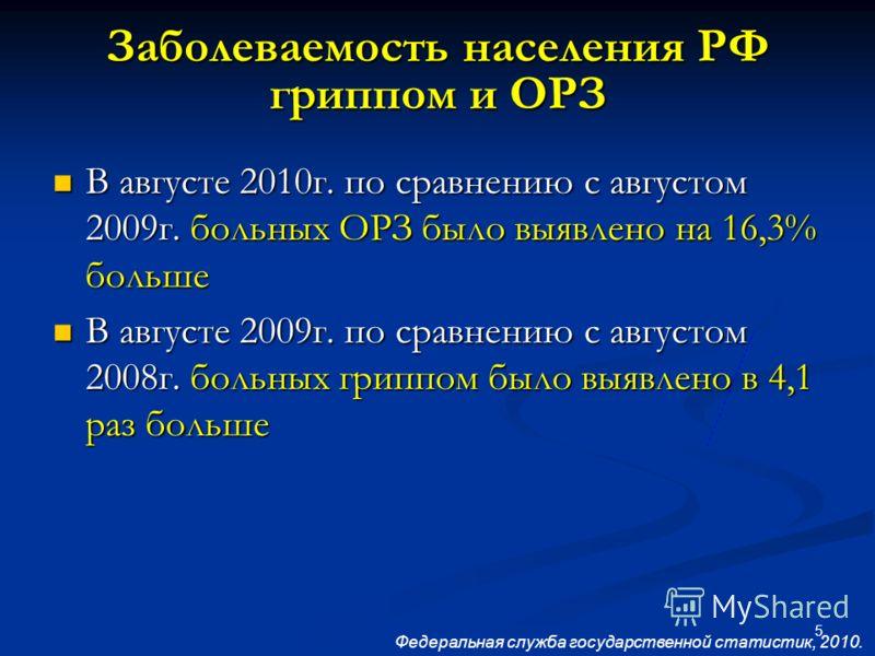 5 Заболеваемость населения РФ гриппом и ОРЗ В августе 2010г. по сравнению с августом 2009г. больных ОРЗ было выявлено на 16,3% больше В августе 2010г. по сравнению с августом 2009г. больных ОРЗ было выявлено на 16,3% больше В августе 2009г. по сравне