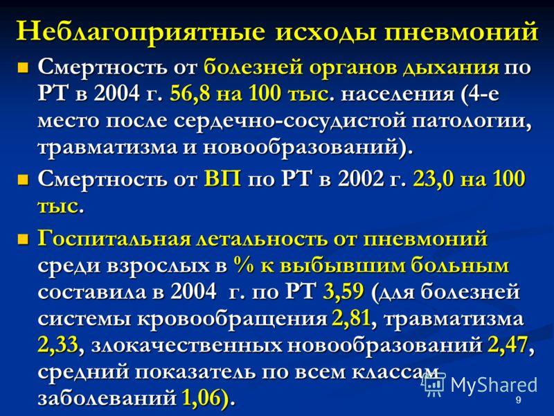 9 Неблагоприятные исходы пневмоний Смертность от болезней органов дыхания по РТ в 2004 г. 56,8 на 100 тыс. населения (4-е место после сердечно-сосудистой патологии, травматизма и новообразований). Смертность от болезней органов дыхания по РТ в 2004 г
