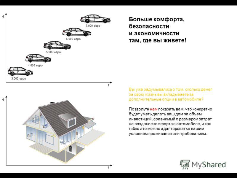 t t Больше комфорта, безопасности и экономичности там, где вы живете! Вы уже задумывались о том, сколько денег за свою жизнь вы вкладываете за дополнительные опции в автомобиле? Позвольте нам показать вам, что конкретно будет уметь делать ваш дом за