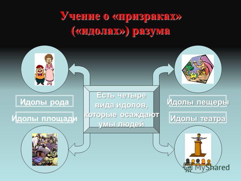 Учение о «призраках» («идолах») разума Есть четыре вида идолов, которые осаждают умы людей Идолы площади Идолы рода Идолы пещеры Идолы театра