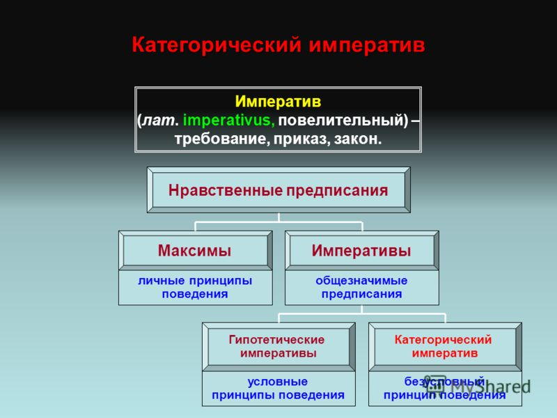 Категорический императив Императив (лат. imperativus, повелительный) – требование, приказ, закон. Нравственные предписания МаксимыИмперативы Гипотетические императивы Категорический императив личные принципы поведения общезначимые предписания условны