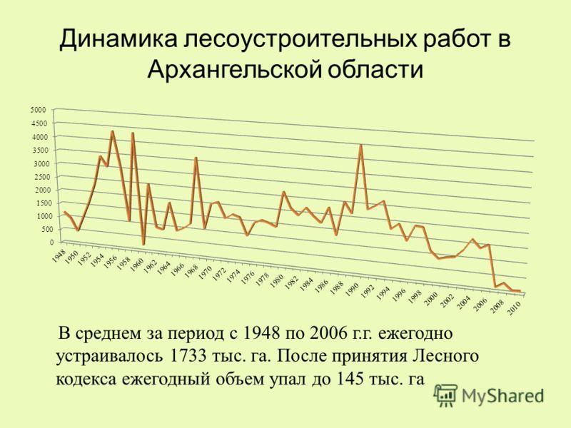 Динамика лесоустроительных работ в Архангельской области В среднем за период с 1948 по 2006 г.г. ежегодно устраивалось 1733 тыс. га. После принятия Лесного кодекса ежегодный объем упал до 145 тыс. га