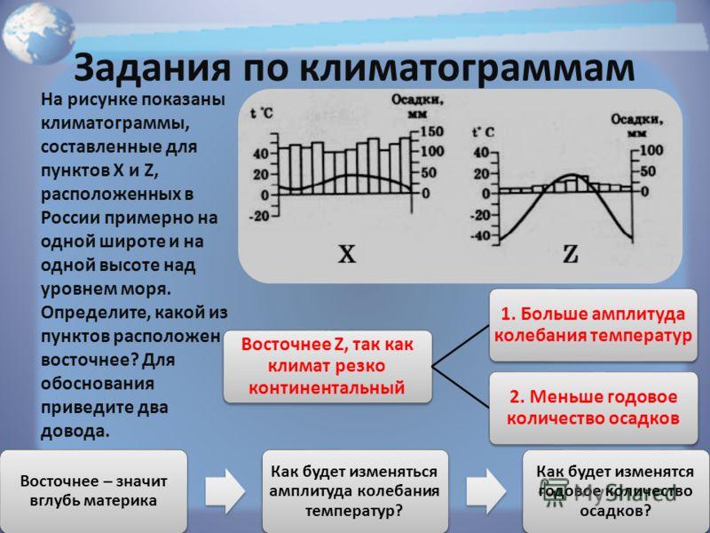 Задания по климатограммам На рисунке показаны климатограммы, составленные для пунктов X и Z, расположенных в России примерно на одной широте и на одной высоте над уровнем моря. Определите, какой из пунктов расположен восточнее? Для обоснования привед