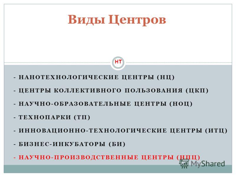 - НАНОТЕХНОЛОГИЧЕСКИЕ ЦЕНТРЫ (НЦ) - ЦЕНТРЫ КОЛЛЕКТИВНОГО ПОЛЬЗОВАНИЯ (ЦКП) - НАУЧНО-ОБРАЗОВАТЕЛЬНЫЕ ЦЕНТРЫ (НОЦ) - ТЕХНОПАРКИ (ТП) - ИННОВАЦИОННО-ТЕХНОЛОГИЧЕСКИЕ ЦЕНТРЫ (ИТЦ) - БИЗНЕС-ИНКУБАТОРЫ (БИ) - НАУЧНО-ПРОИЗВОДСТВЕННЫЕ ЦЕНТРЫ (НПЦ) Виды Центро
