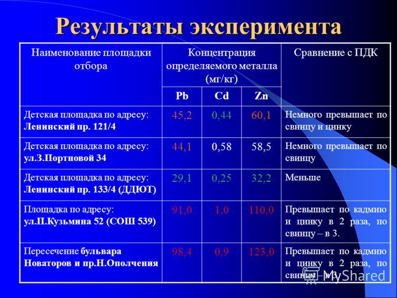 Результаты эксперимента Наименование площадки отбора Концентрация определяемого металла (мг/кг) Сравнение с ПДК PbCdZn Детская площадка по адресу: Ленинский пр. 121/4 45,20,4460,1 Немного превышает по свинцу и цинку Детская площадка по адресу: ул.З.П