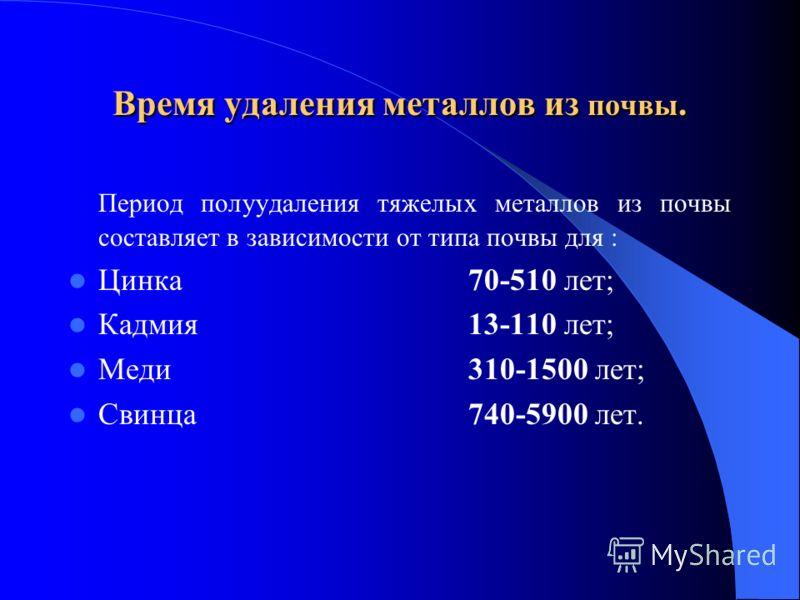 Время удаления металлов из почвы. Период полуудаления тяжелых металлов из почвы составляет в зависимости от типа почвы для : Цинкa70-510 лет; Кадмия13-110 лет; Меди310-1500 лет; Свинца740-5900 лет.