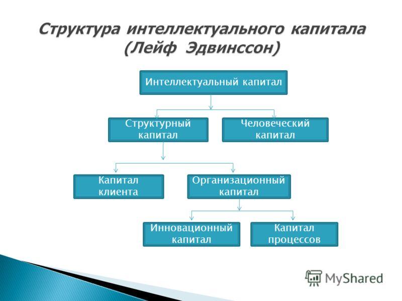 Интеллектуальный капитал Структурный капитал Человеческий капитал Капитал клиента Организационный капитал Инновационный капитал Капитал процессов