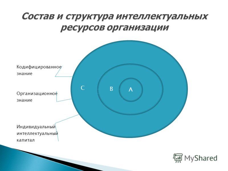 Кодифицированное знание Организационное знание Индивидуальный интеллектуальный капитал В А С