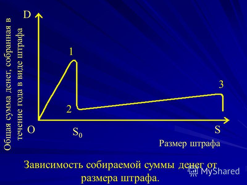 1 2 3 D O S0S0 S Зависимость собираемой суммы денег от размера штрафа. Общая сумма денег, собранная в течение года в виде штрафа Размер штрафа