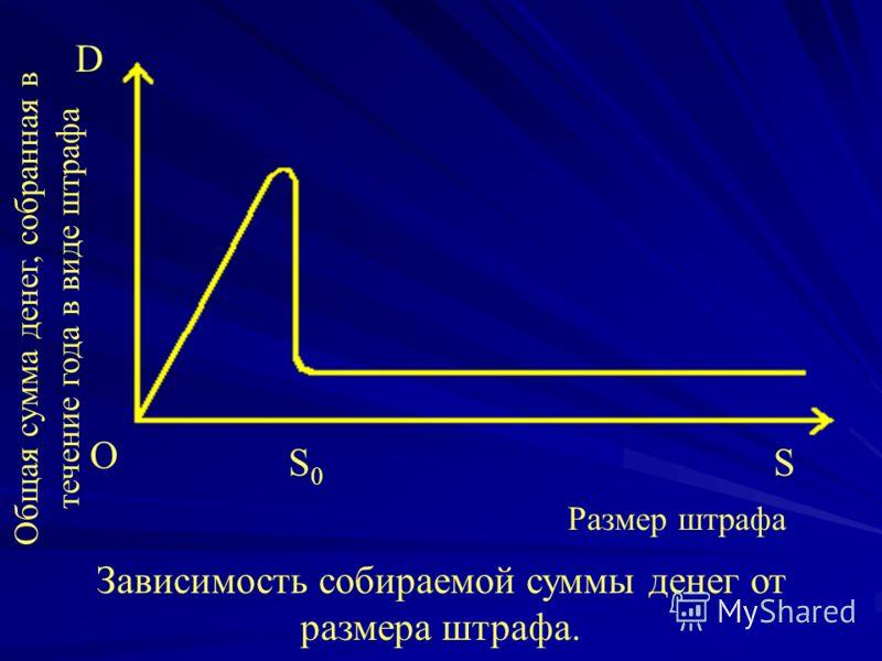 D O S0S0 S Зависимость собираемой суммы денег от размера штрафа. Общая сумма денег, собранная в течение года в виде штрафа Размер штрафа