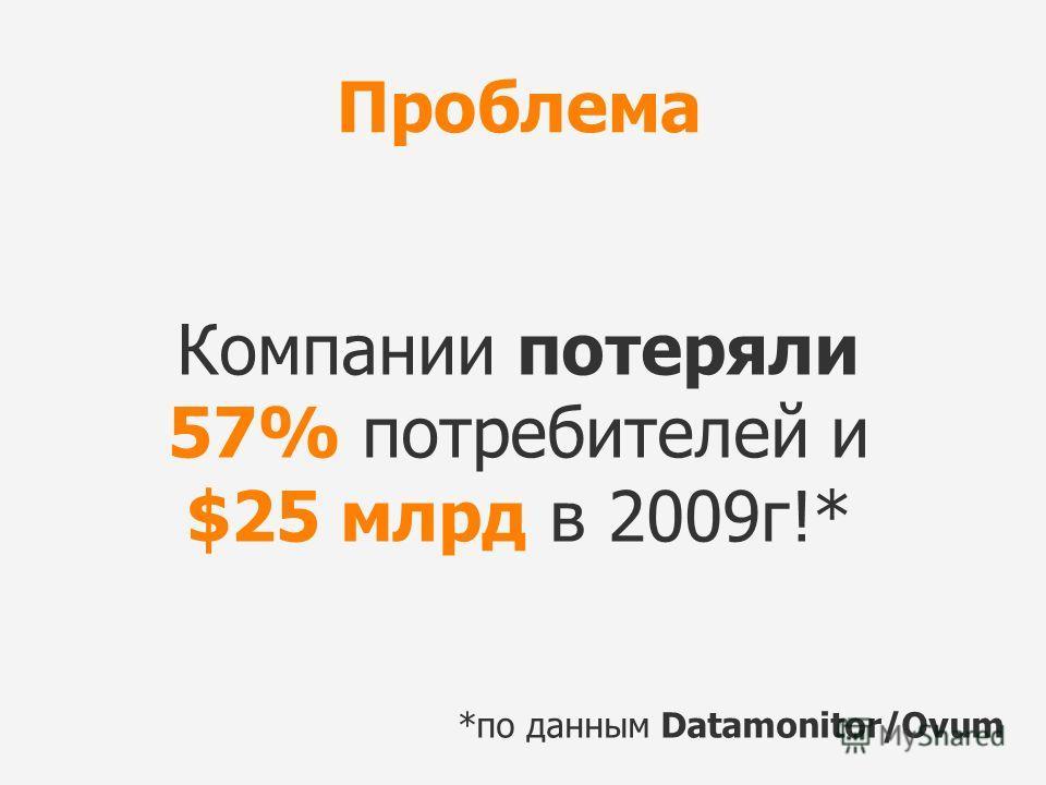 Компании потеряли 57% потребителей и $25 млрд в 2009г!* *по данным Datamonitor/Ovum Проблема