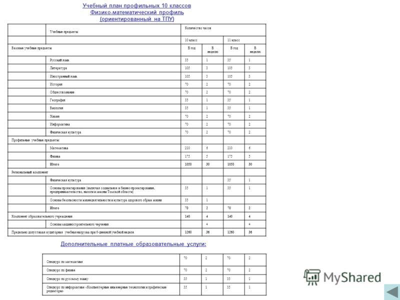 Учебный план профильных 10 классов Физико-математический профиль (ориентированный на ТПУ) Учебные предметы Количество часов 10 класс11 класс Базовые учебные предметыВ годВ неделю В годВ неделю Русский язык351 1 Литература1053 3 Иностранный язык1053 3