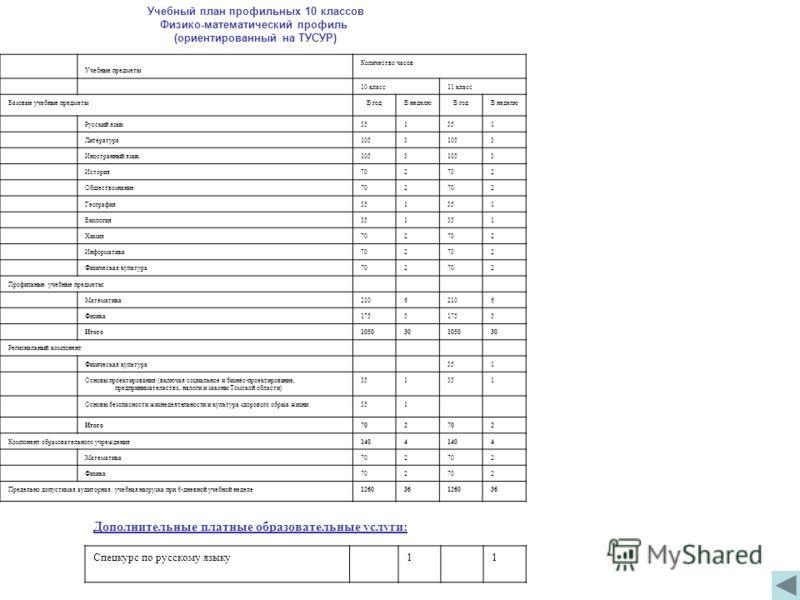Учебный план профильных 10 классов Физико-математический профиль (ориентированный на ТУСУР) Учебные предметы Количество часов 10 класс11 класс Базовые учебные предметыВ годВ неделюВ годВ неделю Русский язык351 1 Литература1053 3 Иностранный язык1053