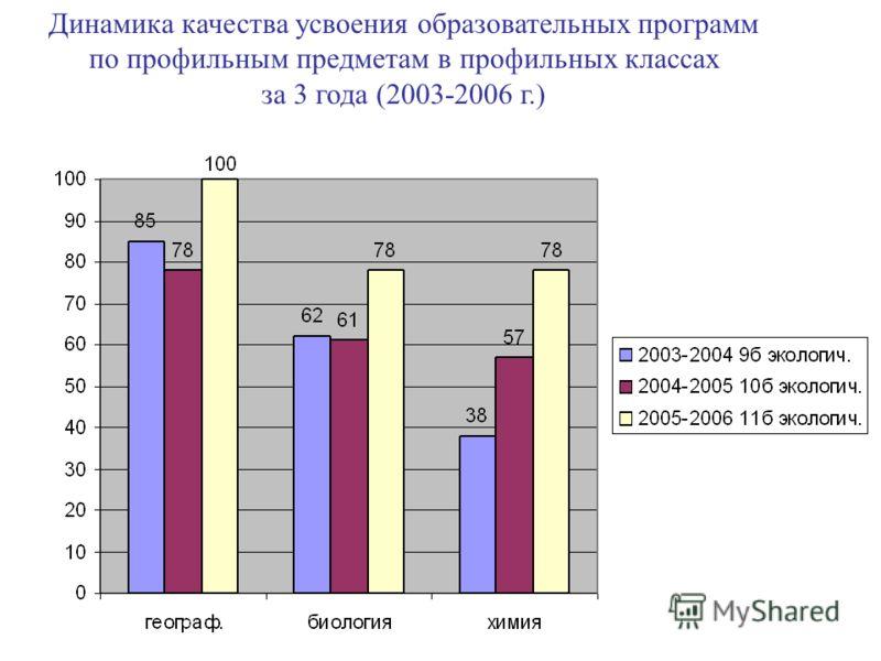 Динамика качества усвоения образовательных программ по профильным предметам в профильных классах за 3 года (2003-2006 г.)