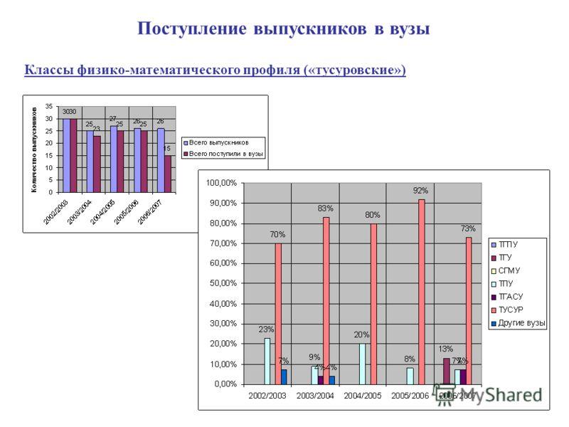 Поступление выпускников в вузы Классы физико-математического профиля («тусуровские»)