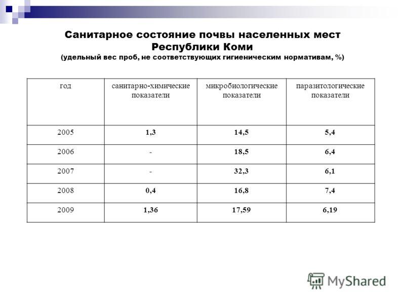 Санитарное состояние почвы населенных мест Республики Коми (удельный вес проб, не соответствующих гигиеническим нормативам, %) годсанитарно-химические показатели микробиологические показатели паразитологические показатели 20051,314,55,4 2006-18,56,4