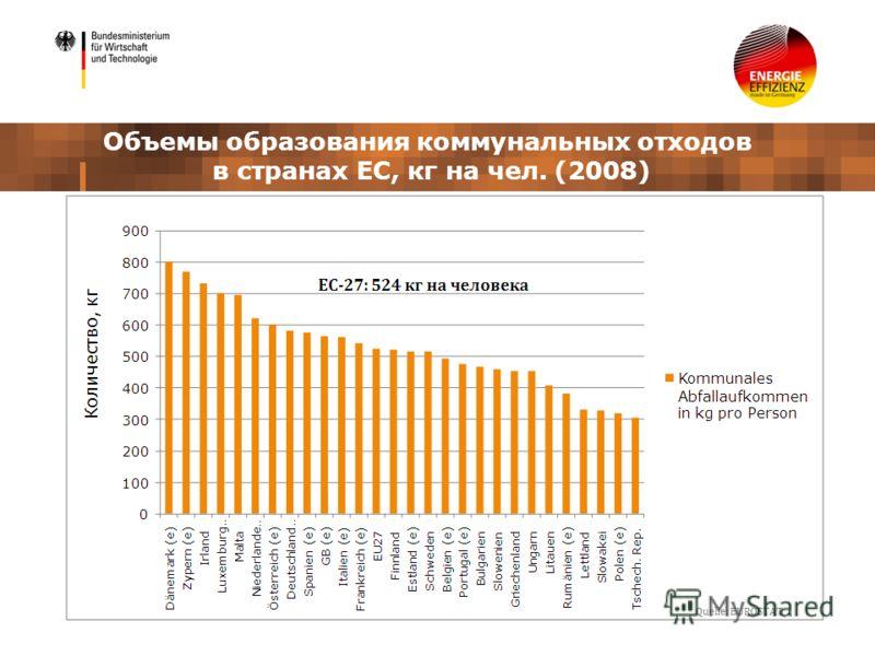Объемы образования коммунальных отходов в странах ЕС, кг на чел. (2008)