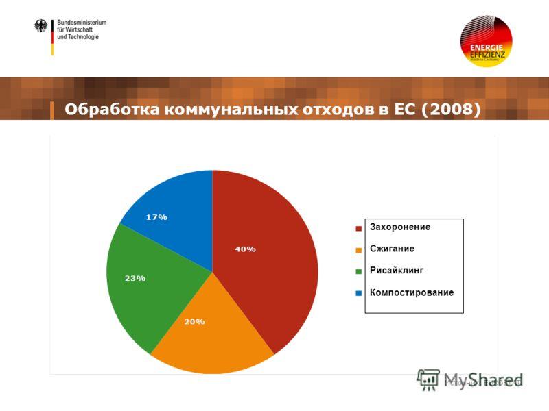 Обработка коммунальных отходов в ЕС (2008) Источник: EUROSTAT Захоронение Сжигание Рисайклинг Компостирование