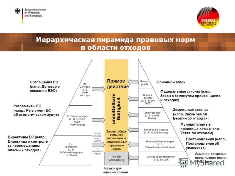 Иерархическая пирамида правовых норм в области отходов Соглашения ЕС (напр. Договор о создании ЕЭС) Регламенты ЕС (напр., Регламент ЕС об экологическом аудите Директивы ЕС (напр., Директива о контроле за перемещением опасных отходов) Прямое действие