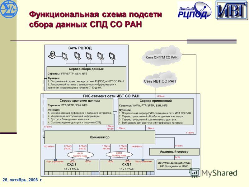 25, октябрь, 2008 г. 35 Функциональная схема подсети сбора данных СПД СО РАН