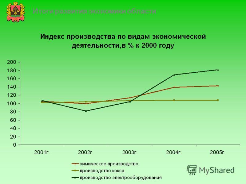 Итоги развития экономики области