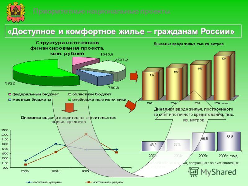 Приоритетные национальные проекты «Доступное и комфортное жилье – гражданам России»