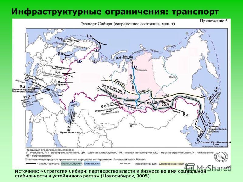 Инфраструктурные ограничения: транспорт Источник: «Стратегия Сибири: партнерство власти и бизнеса во имя социальной стабильности и устойчивого роста» (Новосибирск, 2005)