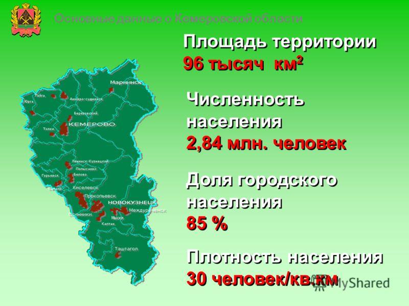 Основные данные о Кемеровской области Площадь территории 96 тысяч км 2 Площадь территории 96 тысяч км 2 Численность населения 2,84 млн. человек Численность населения 2,84 млн. человек Плотность населения 30 человек/кв.км Плотность населения 30 челове