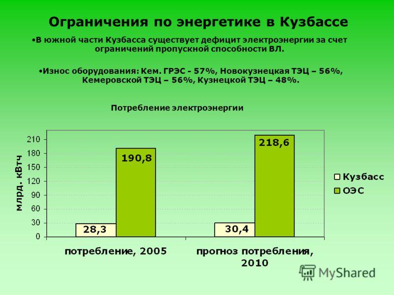 Ограничения по энергетике в Кузбассе В южной части Кузбасса существует дефицит электроэнергии за счет ограничений пропускной способности ВЛ. Износ оборудования: Кем. ГРЭС - 57%, Новокузнецкая ТЭЦ – 56%, Кемеровской ТЭЦ – 56%, Кузнецкой ТЭЦ – 48%. Пот