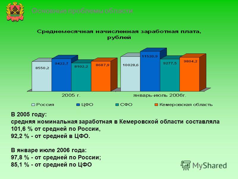 Основные проблемы области В 2005 году: средняя номинальная заработная в Кемеровской области составляла 101,6 % от средней по России, 92,2 % - от средней в ЦФО. В январе июле 2006 года: 97,8 % - от средней по России; 85,1 % - от средней по ЦФО