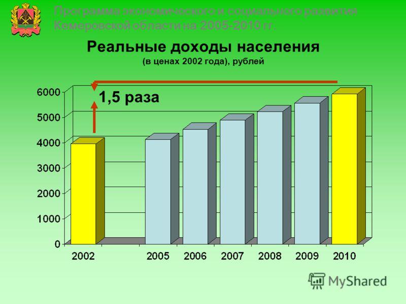 Реальные доходы населения (в ценах 2002 года), рублей 1,5 раза Программа экономического и социального развития Кемеровской области на 2005-2010 гг.