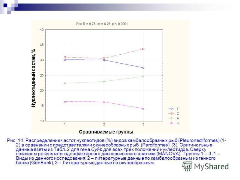 Рис. 14. Распределение частот нуклеотидов (%) видов камбалообразных рыб (Pleuronectiformes) (1- 2) в сравнении с представителями окунеообразных рыб (Perciformes) (3). Оригинальные данные взяты из Табл. 2 для гена Cyt-b для всех трех положений нуклеот