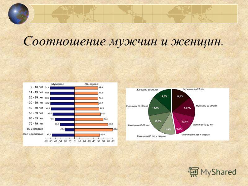 Население. Численность населения Уральского района – 20,4 млн. человек(второе место после Центрального района). Средняя плотность – 25 человек на 1 квадратный километр. Размещено население не равномерно : минимальная плотность отмечается в Коми-Пермя