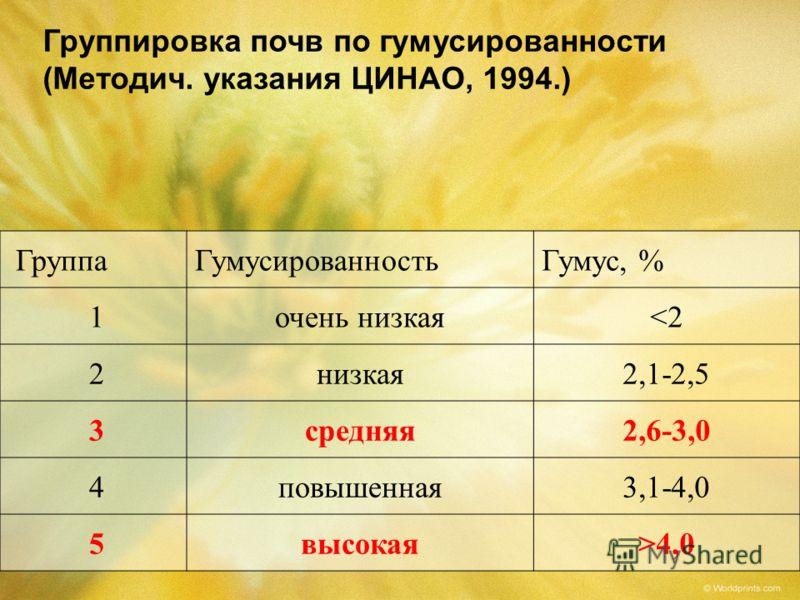 Группировка почв по гумусированности (Методич. указания ЦИНАО, 1994.) ГруппаГумусированностьГумус, % 1очень низкая4,0