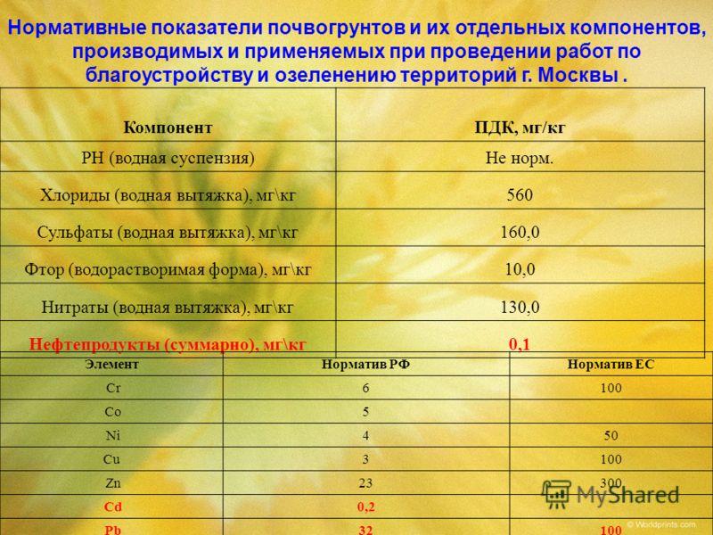 Нормативные показатели почвогрунтов и их отдельных компонентов, производимых и применяемых при проведении работ по благоустройству и озеленению территорий г. Москвы. КомпонентПДК, мг/кг PH (водная суспензия)Не норм. Хлориды (водная вытяжка), мг\кг560