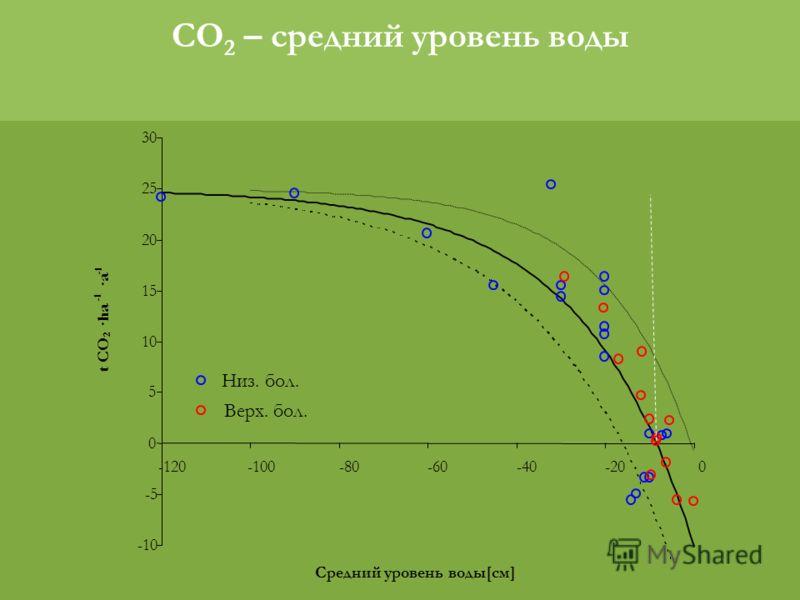 CO 2 – средний уровень воды
