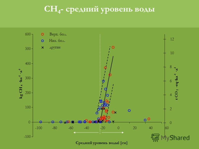 CH 4 - средний уровень воды