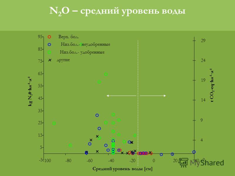 N 2 O – средний уровень воды