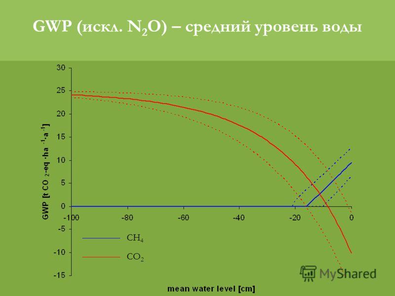 CH 4 CO 2 GWP (искл. N 2 O) – средний уровень воды