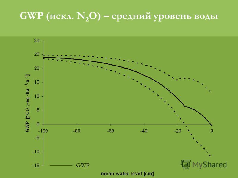 GWP GWP (искл. N 2 O) – средний уровень воды