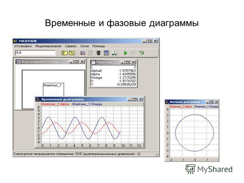 Временные и фазовые диаграммы