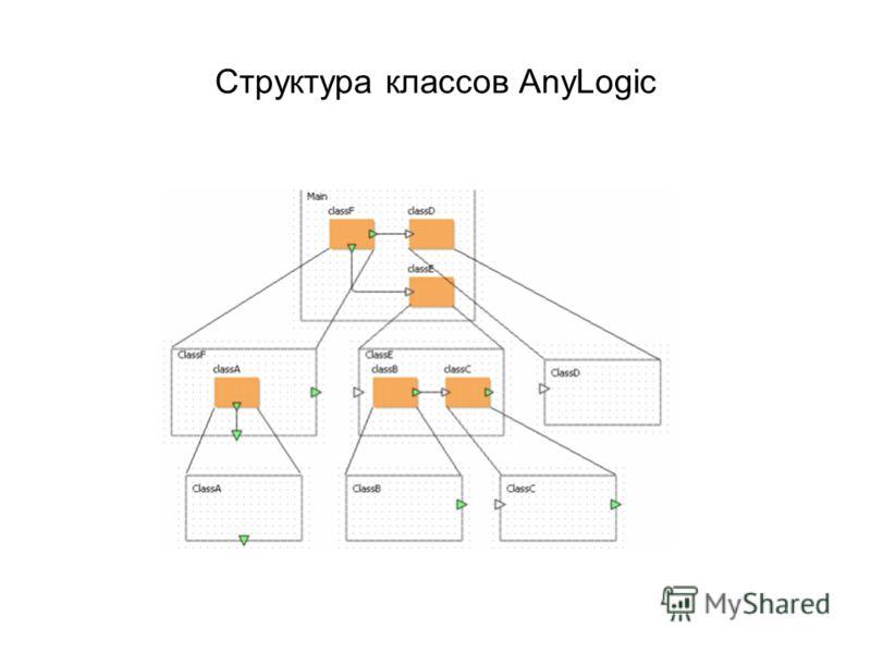 Структура классов AnyLogic