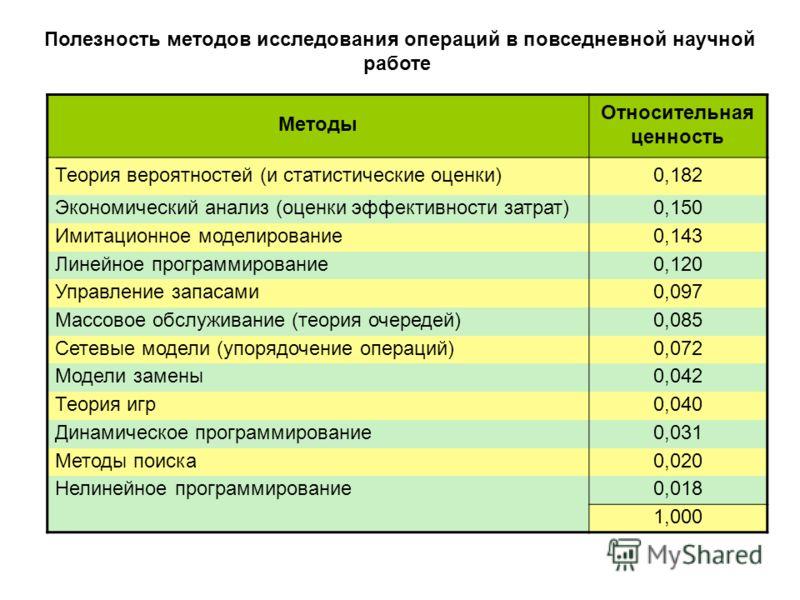 Полезность методов исследования операций в повседневной научной работе Методы Относительная ценность Теория вероятностей (и статистические оценки)0,182 Экономический анализ (оценки эффективности затрат)0,150 Имитационное моделирование0,143 Линейное п